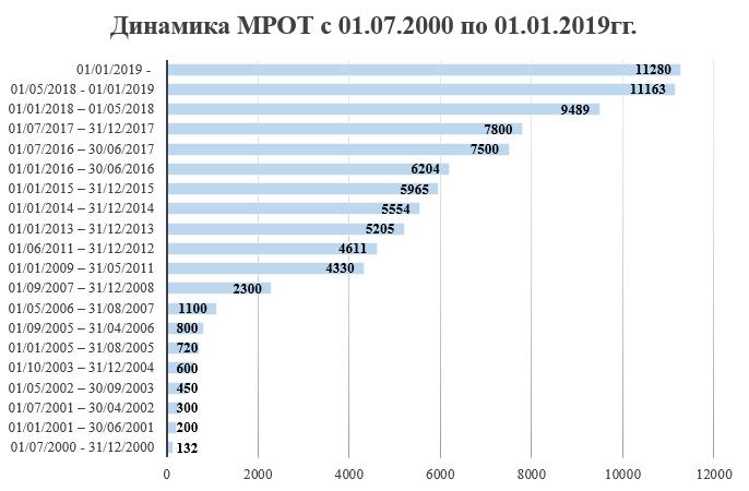 Динамика МРОТ в период с 01.07.2000 по 01.01.2019г.