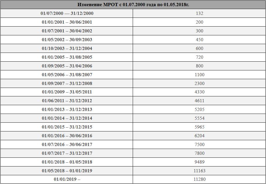 Изменение МРОТ с 01.07.2000 года по 01.05.2018г.