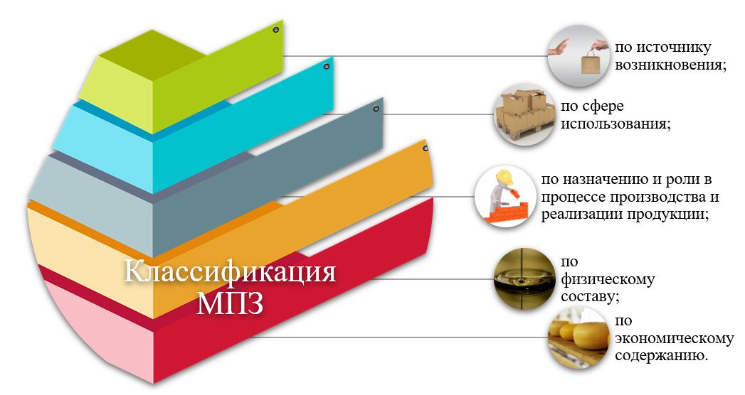 Классификация материально-производственных запасов