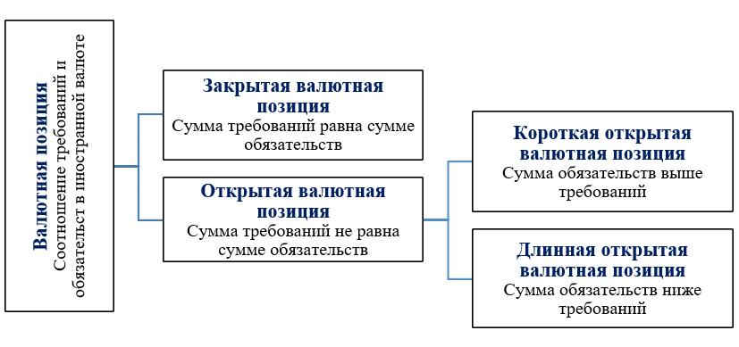 Классификация валютных операций: По влиянию на открытую валютную позицию