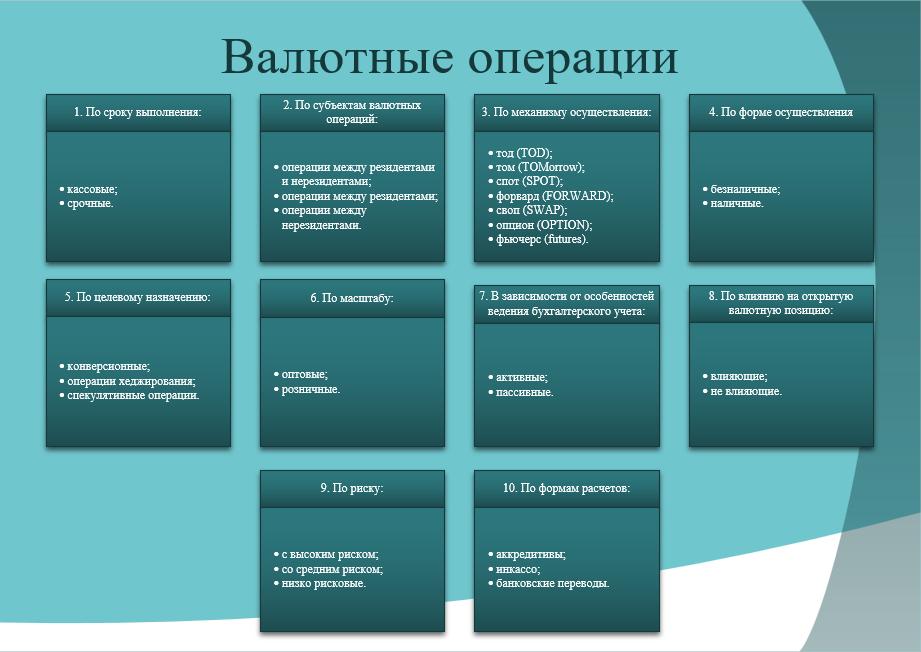 Классификация валютных операций
