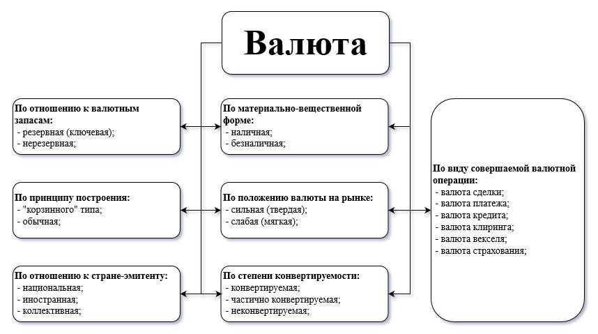 Классификация валюты по признакам