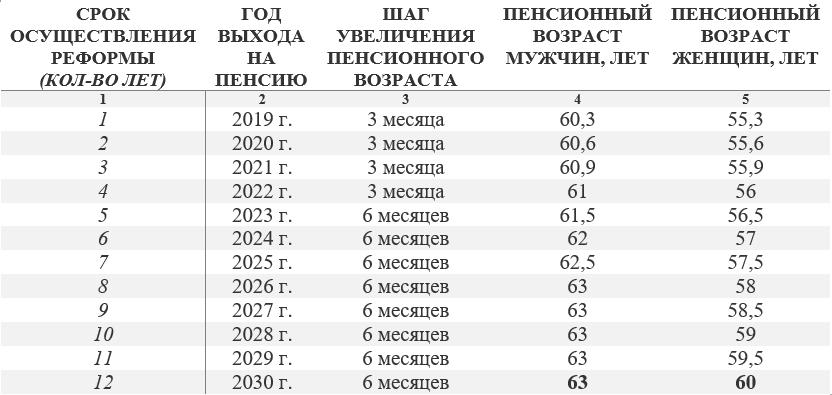 Модель, разработанная РАНХиГС по повышению пенсионного возраста
