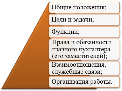 Структура положения о бухгалтерской службе