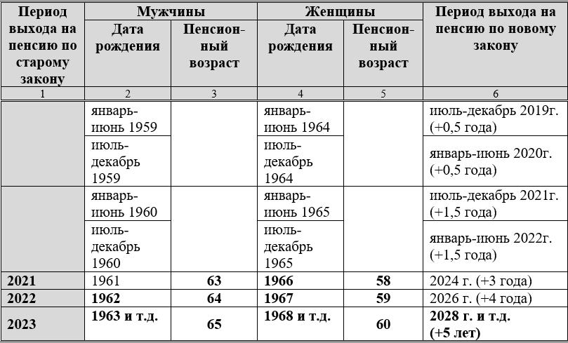 Повышение пенсионного возраста в Росси по годам, согласно нового закона.