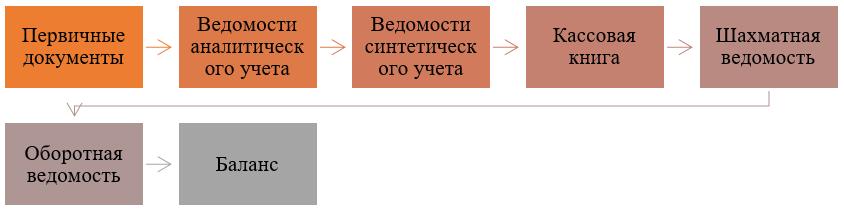 Схема формы ведения учета с применением учетных регистров.