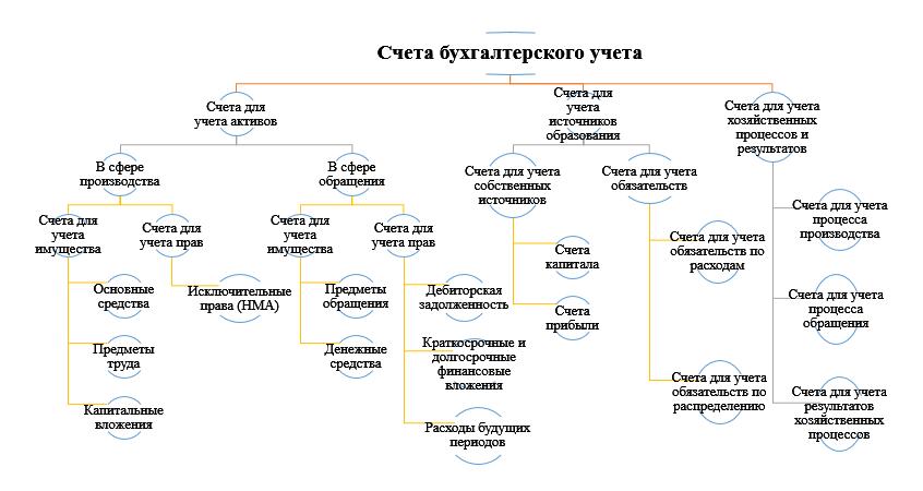 Схема группировки счетов бухгалтерского учета по экономическому содержанию