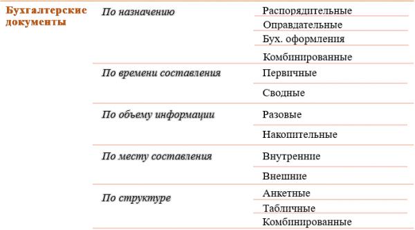 Схема классификации бухгалтерских документов.