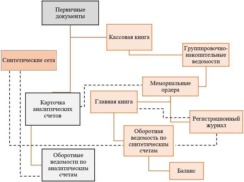 Схема мемориально-ордерной формы