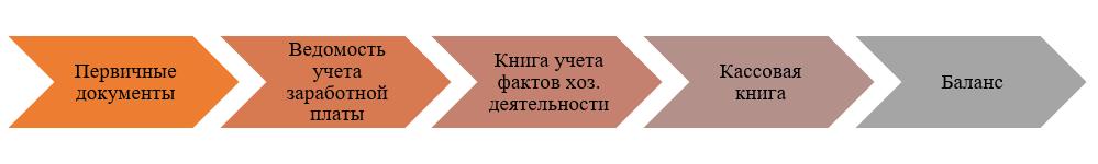 Схема простой формы ведения учета