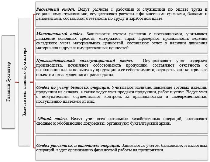 Вертикальная (линейно-штабная) организационная структура бухгалтерской службы